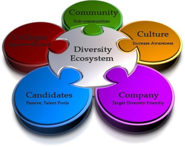 diversity-sourcing-roadmap-strategies